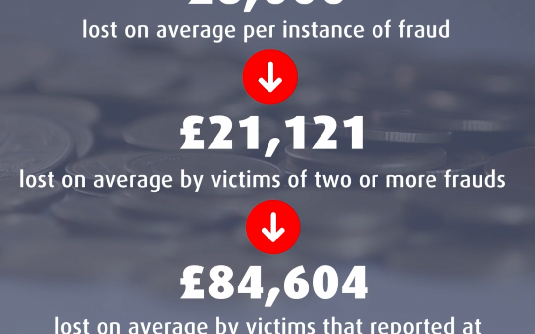 First time victims of fraud go on to lose £373 million to repeat frauds – with victims of at least one investment fraud worst affected